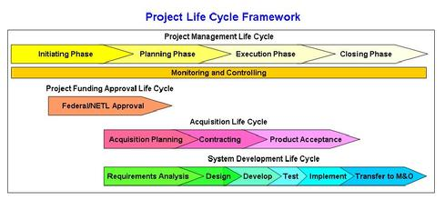 a study of the system development life cycle used in project management In the system implementation phase of the systems development life cycle (sdlc), with plunge installation, existing systems are used by the organization until the new one is fully operational.